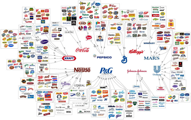 Companies associated with the Standard American Diet